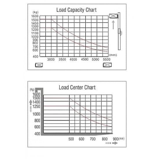 CQD12R с противовесом и платформой оператора, г/п 1250 кг, в/п 5500 мм