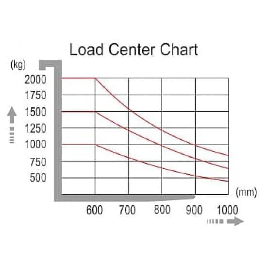 CDDK15-II самоходный электроштабелер г/п 1500 кг, высота подъема 5600 мм