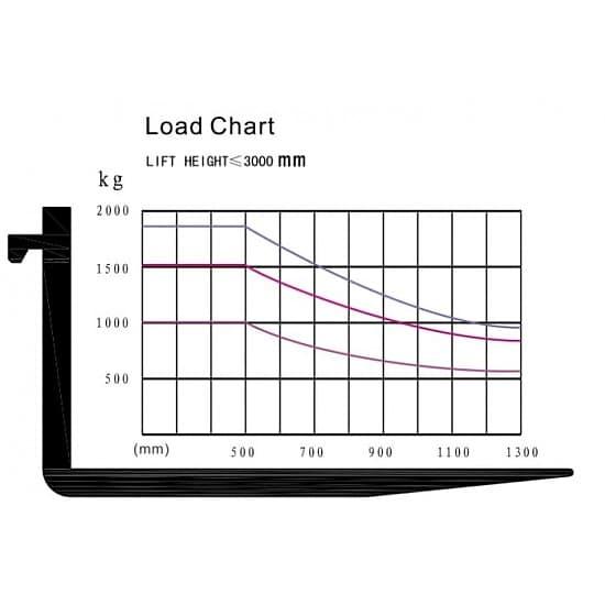 FGL15T-M газ-бензиновый погрузчик г/п 1500 кг, в/п 3000 мм
